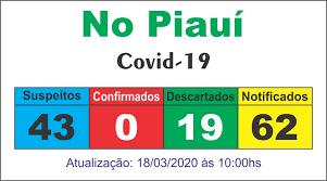 Casos suspeitos de coronavírus sobem para 43 no estado do Piauí 1