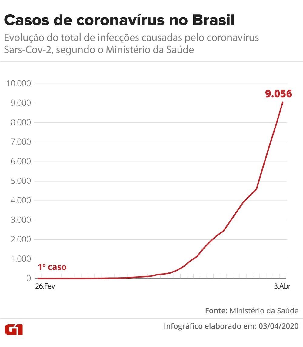 Brasil tem 359 mortes e 9.056 casos confirmados de coronavírus, diz ministério 2