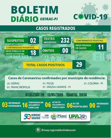 Oeiras tem 25 casos confirmados de Covid-19 2