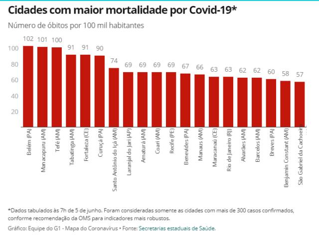 Brasil: Veja casos de coronavírus e mortes em 8 de junho 2