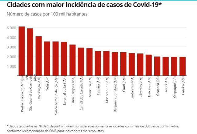 Brasil: Veja casos de coronavírus e mortes em 8 de junho 3