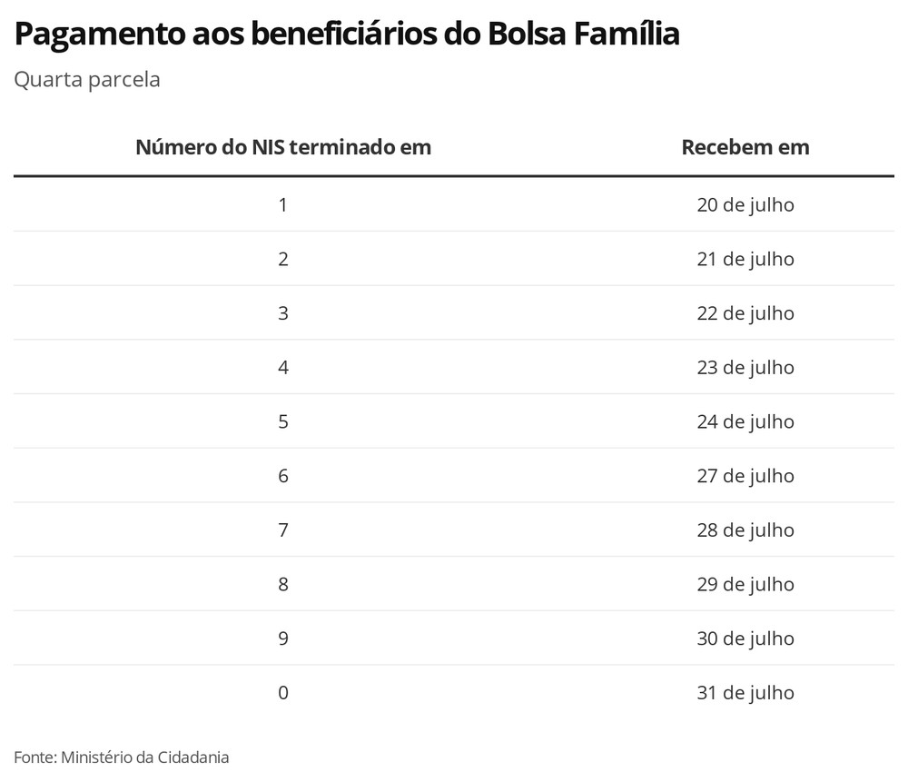 Auxílio Emergencial: Caixa paga 4ª parcela a 1,9 milhão de beneficiários do Bolsa Família nesta terça 2