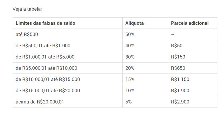 Liberados saques de até R$ 2.900,00 do FGTS 2