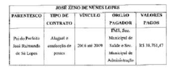 Prefeito de Oeiras beneficia familiares em dispensa de licitação 2