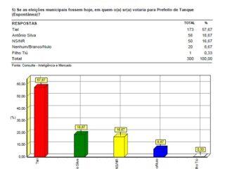 TIEL lidera disputa para prefeito de Tanque do Piauí com 56,67% das intenções de votos 4