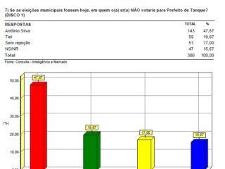 TIEL lidera disputa para prefeito de Tanque do Piauí com 56,67% das intenções de votos 3