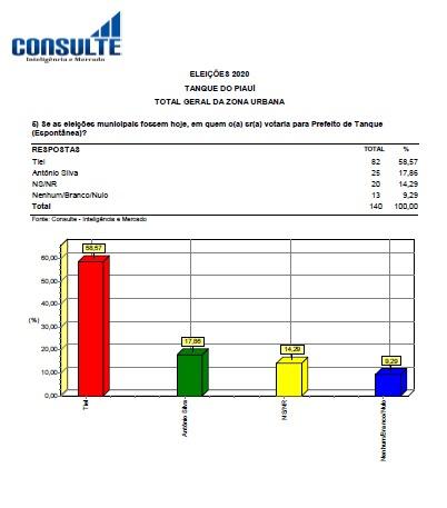 TIEL lidera disputa para prefeito de Tanque do Piauí com 56,67% das intenções de votos 5