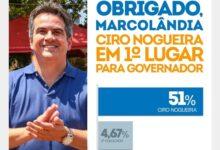 Criado novo instituto para gerar pesquisas favoráveis à candidatura de Ciro Nogueira 13