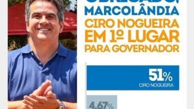 Criado novo instituto para gerar pesquisas favoráveis à candidatura de Ciro Nogueira 4