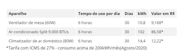 Dicas para economizar energia elétrica durante o B-R-O BRÓ 2