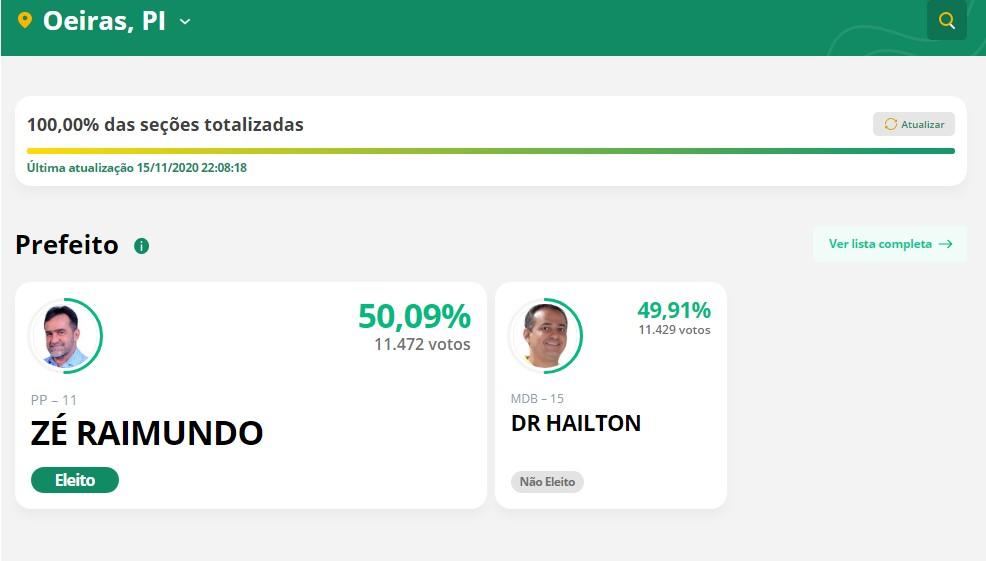 O candidato Zé Raimundo (PP) eleito prefeito de Oeiras com uma maioria de 43 votos 2