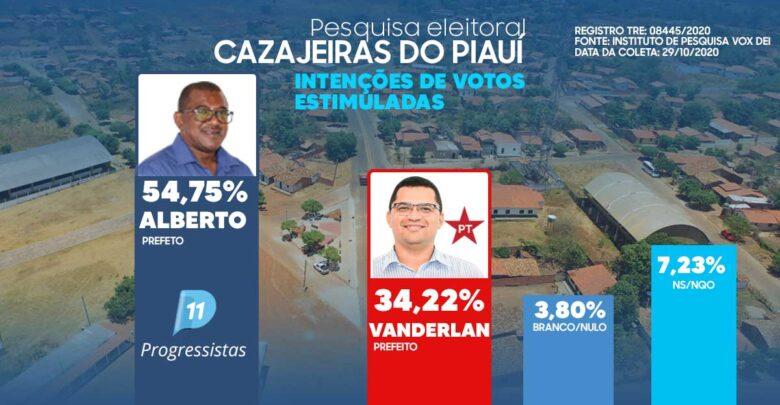 Pesquisa eleitoral aponta Alberto 54,75% e Vanderlan 34,22% em Cajazeiras do Piauí 1