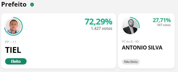 Novo prefeito de Tanque do Piauí obtém 880 votos de maioria, número maior que os votos obtidos pela oposição 4