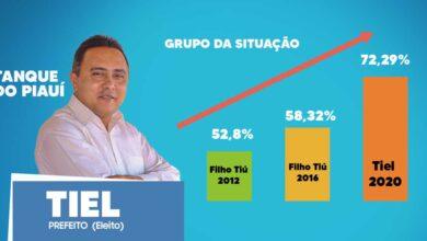 Novo prefeito de Tanque do Piauí obtém 880 votos de maioria, número maior que os votos obtidos pela oposição 7