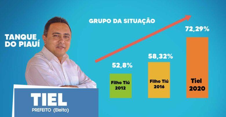 Novo prefeito de Tanque do Piauí obtém 880 votos de maioria, número maior que os votos obtidos pela oposição 1