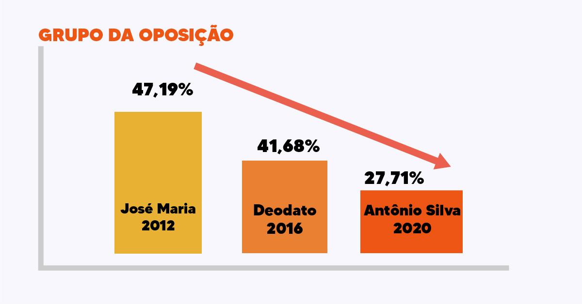 Novo prefeito de Tanque do Piauí obtém 880 votos de maioria, número maior que os votos obtidos pela oposição 3