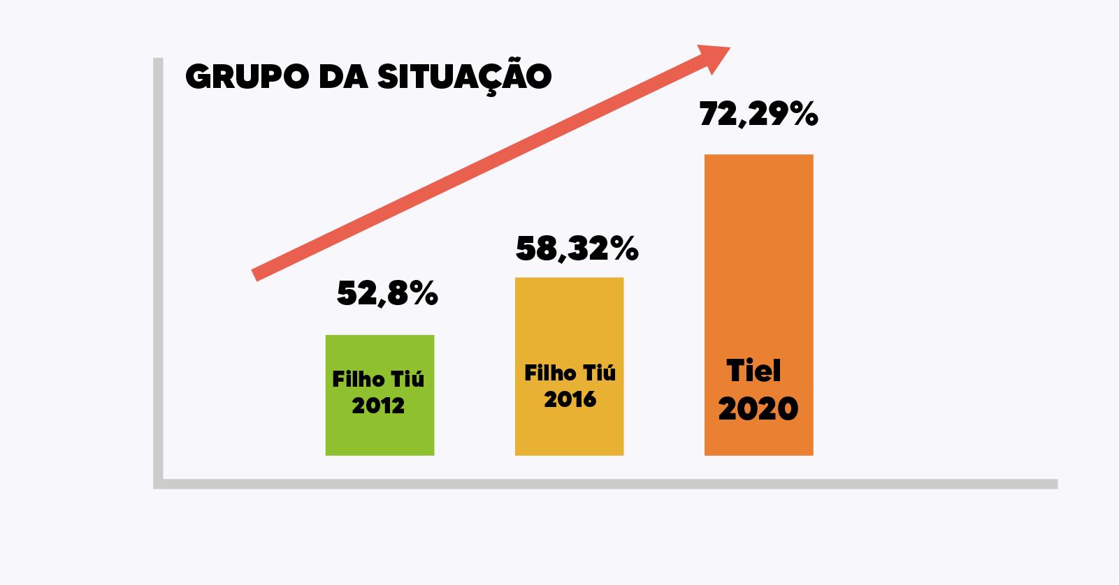 Novo prefeito de Tanque do Piauí obtém 880 votos de maioria, número maior que os votos obtidos pela oposição 2