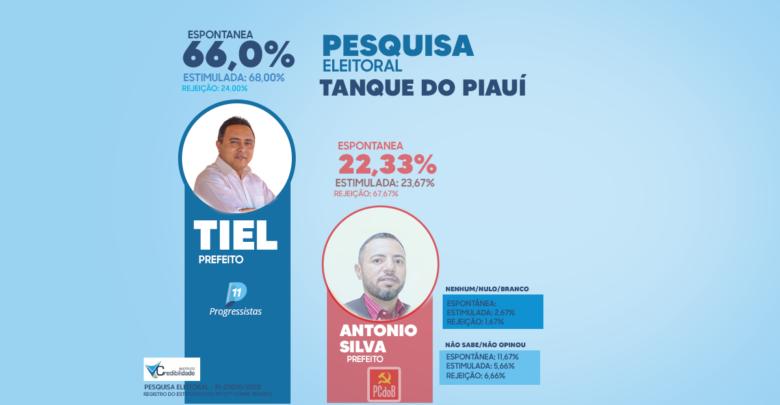 Nova pesquisa confirma liderança de Tiel e Luizinho em Tanque do Piauí 1