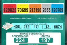 Boletim da SESAPI aponta que houve 08 mortes e 729 novos casos de Covid-19 no Piauí em 24 horas 14