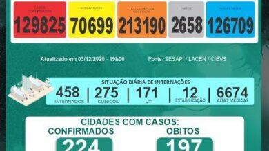 Boletim da SESAPI aponta que houve 08 mortes e 729 novos casos de Covid-19 no Piauí em 24 horas 2
